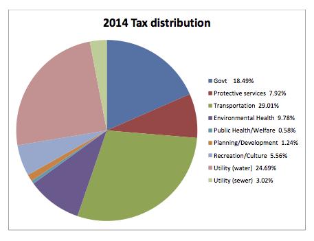 2014-Tax-Dist